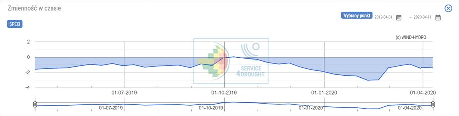 Statystyka w serwisie esusza.pl, na wykresie zmienność wskaźnika w czasie, monitoring suszy